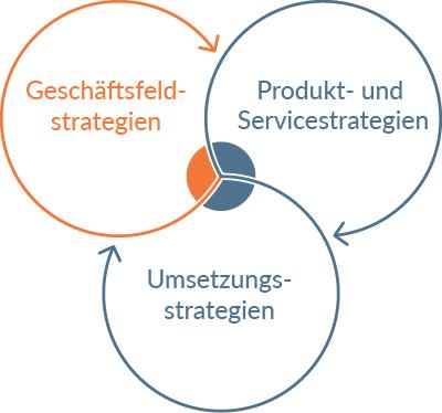 Icon Geschäftsfeldstrategien