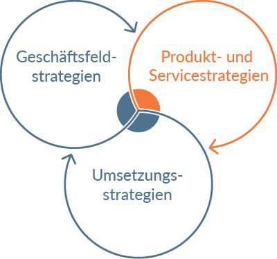 Icon Produkt- und Service-Strategien