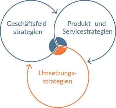 Icon Umsetzungsstrategien